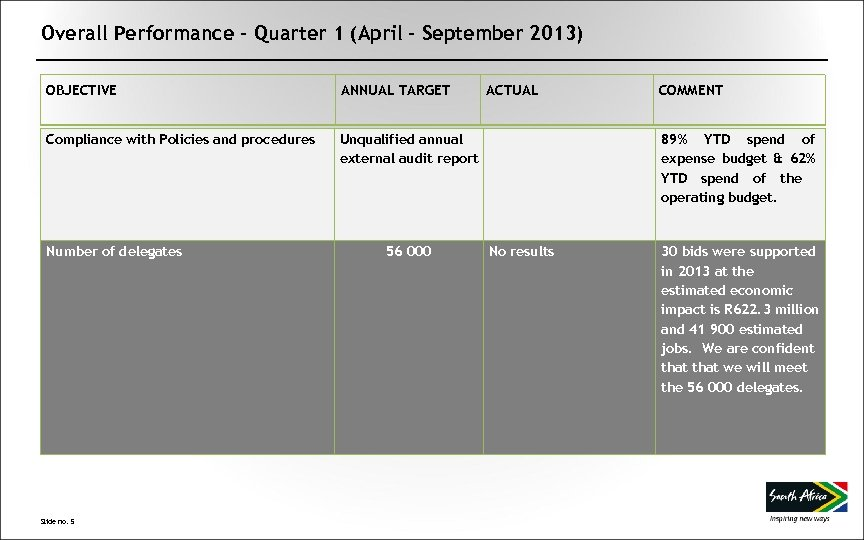 Overall Performance – Quarter 1 (April – September 2013) OBJECTIVE ANNUAL TARGET ACTUAL COMMENT
