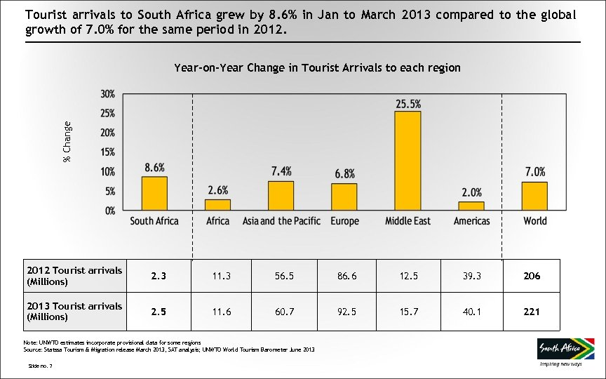 Tourist arrivals to South Africa grew by 8. 6% in Jan to March 2013