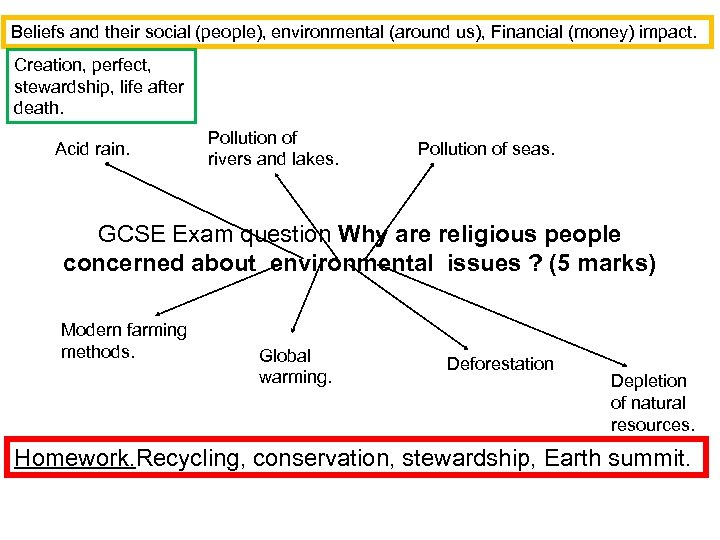 Beliefs and their social (people), environmental (around us), Financial (money) impact. Creation, perfect, stewardship,