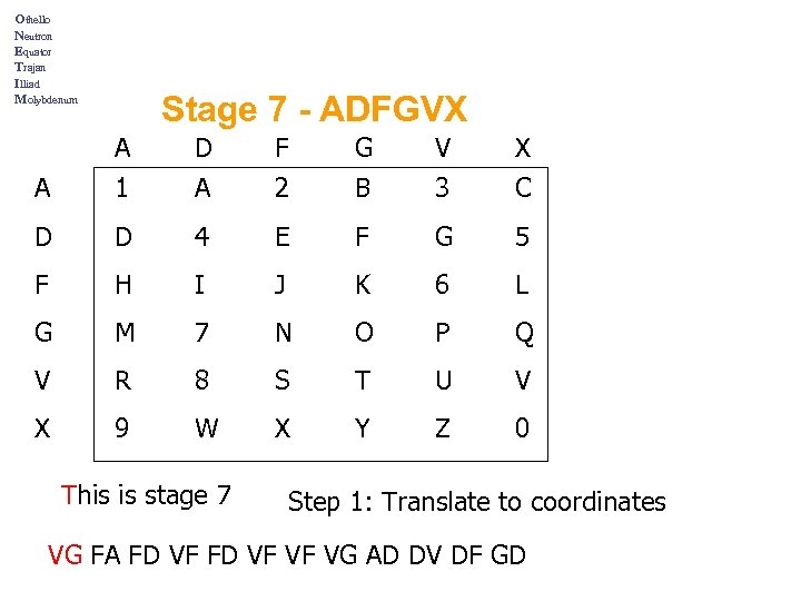 Othello Neutron Equator Trajan Illiad Molybdenum Stage 7 - ADFGVX A D F G
