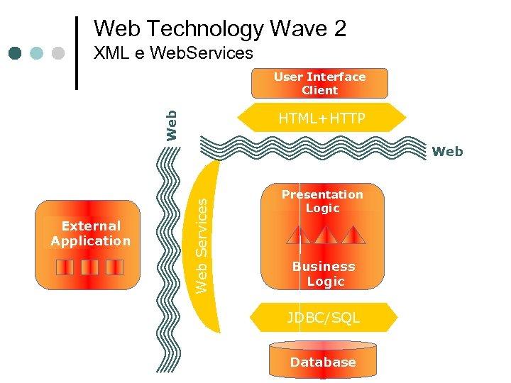 Web Technology Wave 2 XML e Web. Services User Interface Client Web HTML+HTTP Presentation
