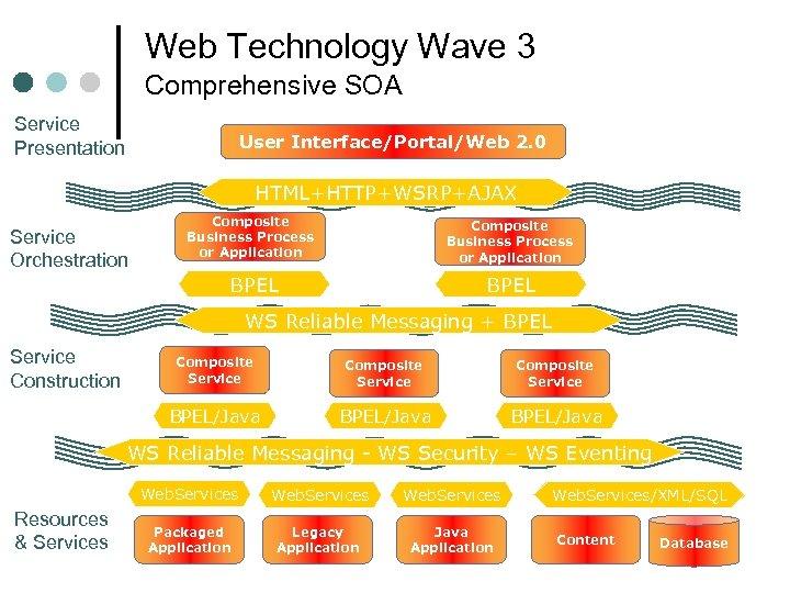 Web Technology Wave 3 Comprehensive SOA Service Presentation User Interface/Portal/Web 2. 0 HTML+HTTP+WSRP+AJAX Composite