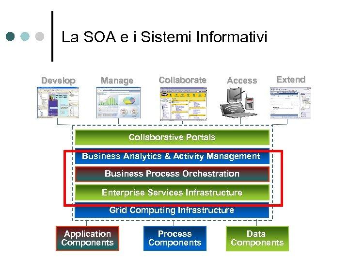 La SOA e i Sistemi Informativi Develop Manage Collaborate Access Extend Collaborative Portals Business