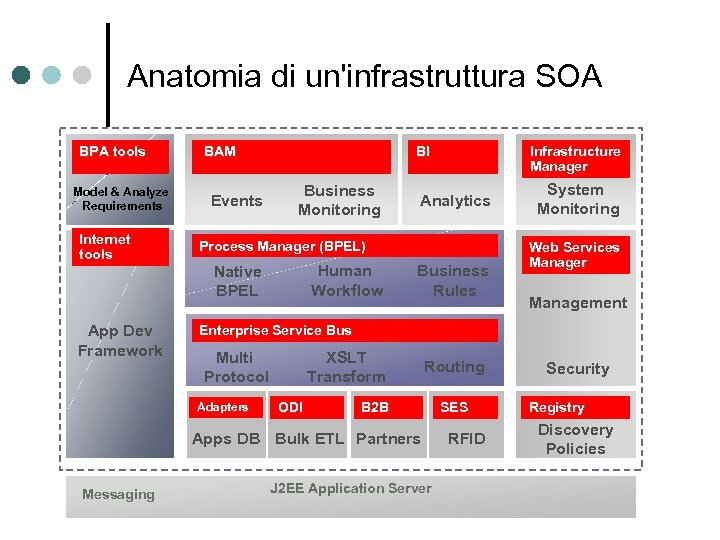 Anatomia di un'infrastruttura SOA BPA tools MANAGEMENT & Model & Analyze MONITORING Requirements Internet