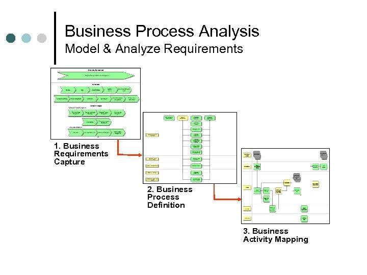 Business Process Analysis Model & Analyze Requirements 1. Business Requirements Capture 2. Business Process
