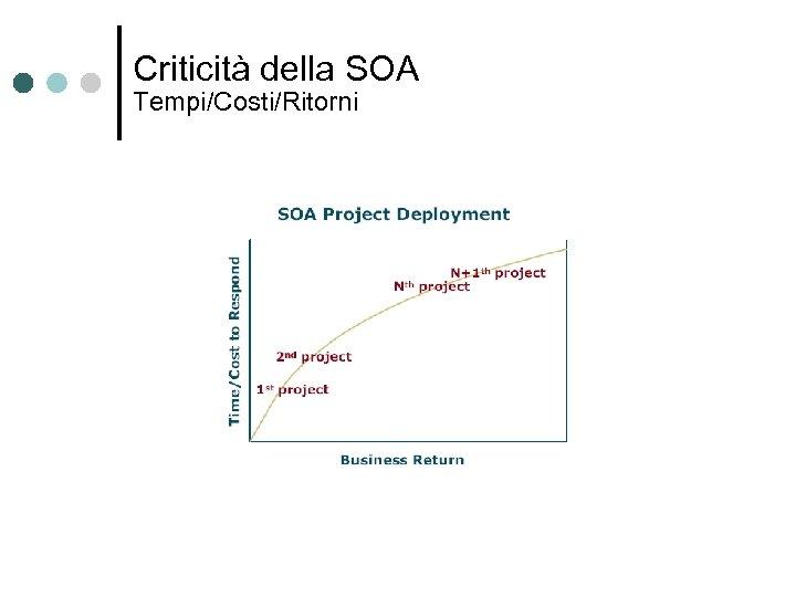 Criticità della SOA Tempi/Costi/Ritorni