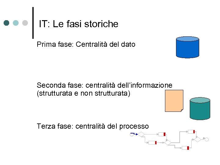 IT: Le fasi storiche Prima fase: Centralità del dato Seconda fase: centralità dell'informazione (strutturata