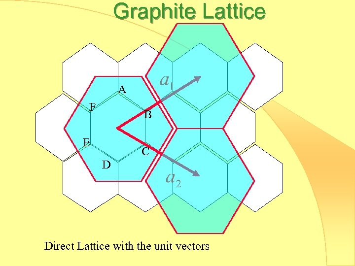 Graphite Lattice A F B E C D Direct Lattice with the unit vectors