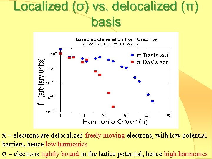 Localized (σ) vs. delocalized (π) basis π – electrons are delocalized freely moving electrons,