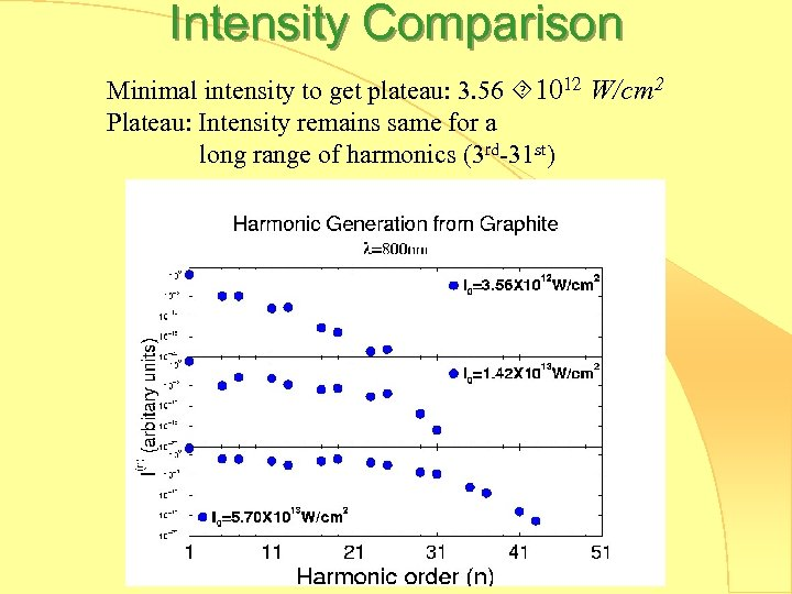 Intensity Comparison Minimal intensity to get plateau: 3. 56 1012 W/cm 2 Plateau: Intensity