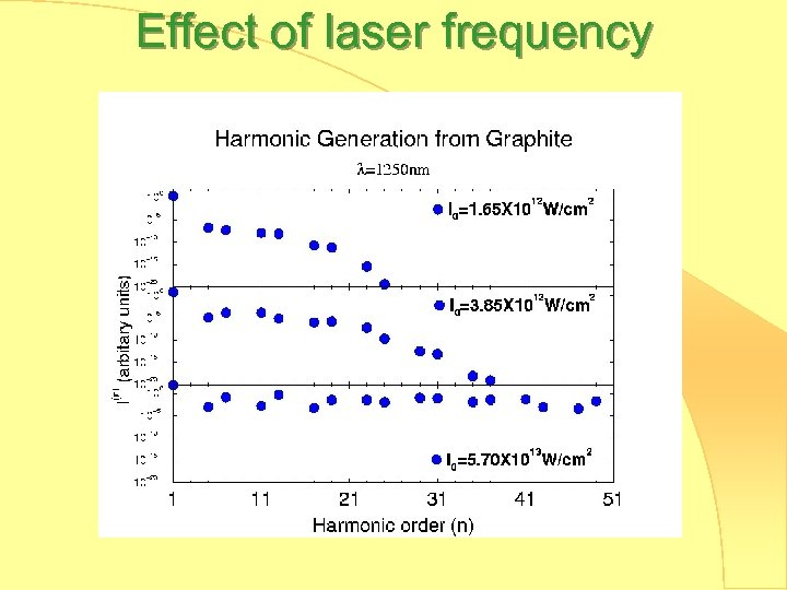 Effect of laser frequency