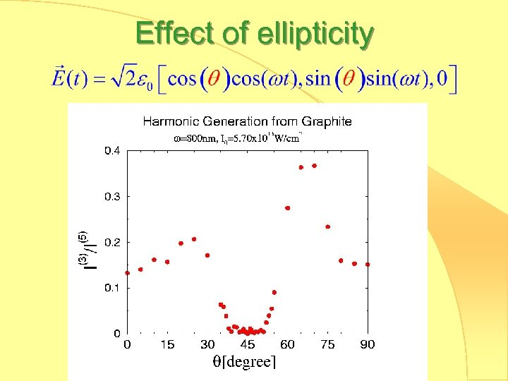 Effect of ellipticity