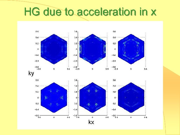 HG due to acceleration in x