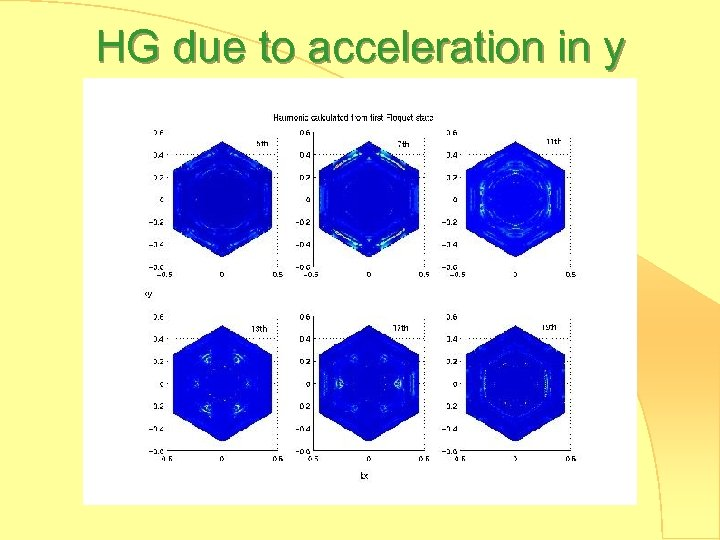 HG due to acceleration in y