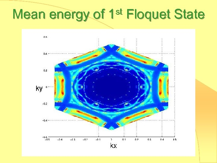 Mean energy of 1 st Floquet State