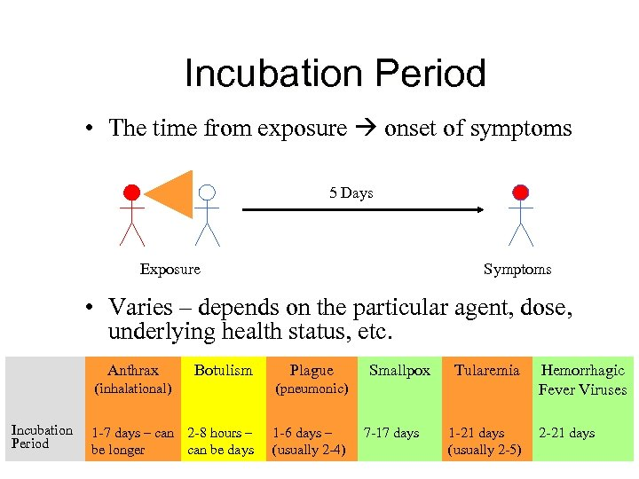 Incubation Period • The time from exposure onset of symptoms 5 Days Exposure Symptoms