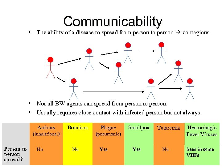 Communicability • The ability of a disease to spread from person to person contagious.