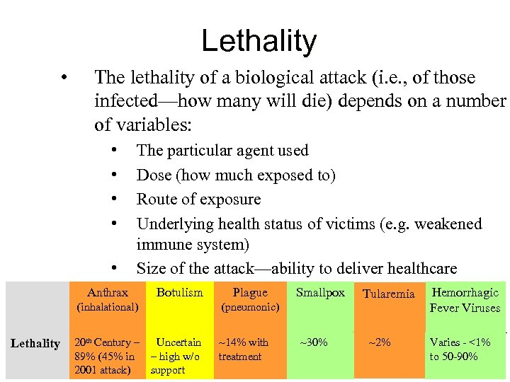 Lethality • The lethality of a biological attack (i. e. , of those infected—how