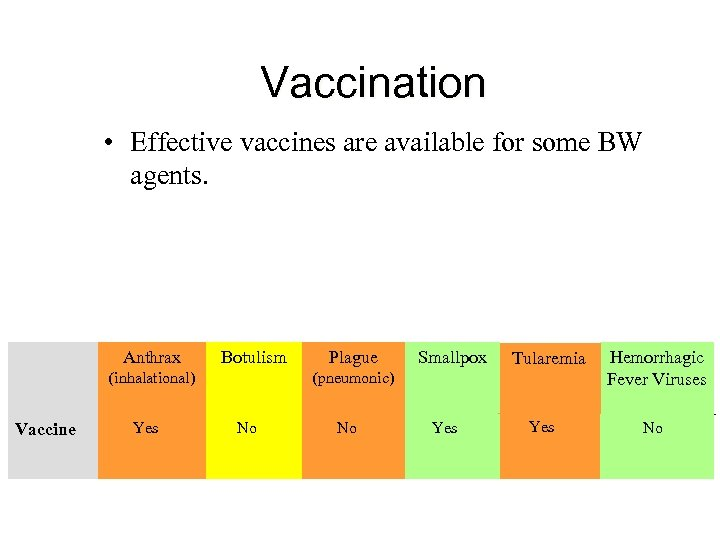 Vaccination • Effective vaccines are available for some BW agents. Anthrax Botulism (inhalational) Vaccine