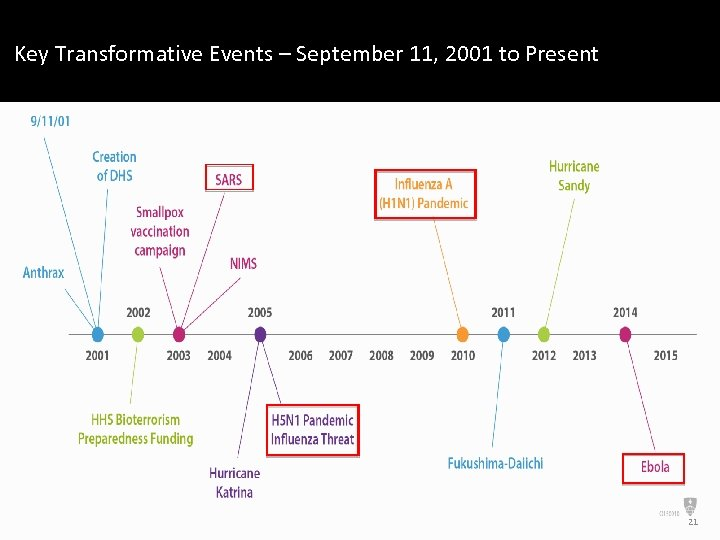Key Transformative Events – September 11, 2001 to Present 21