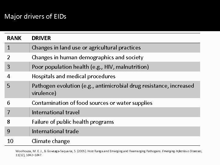 Major drivers of EIDs RANK DRIVER 1 Changes in land use or agricultural practices