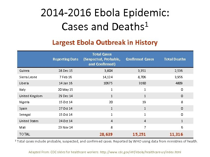 2014 -2016 Ebola Epidemic: Cases and Deaths 1 Largest Ebola Outbreak in History Reporting