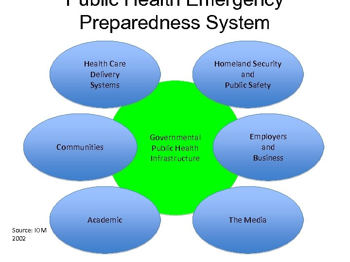 Public Health Emergency Preparedness System Health Care Delivery Systems Communities Academic Source: IOM 2002