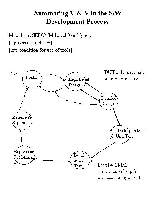 Automating V & V in the S/W Development Process Must be at SEI CMM