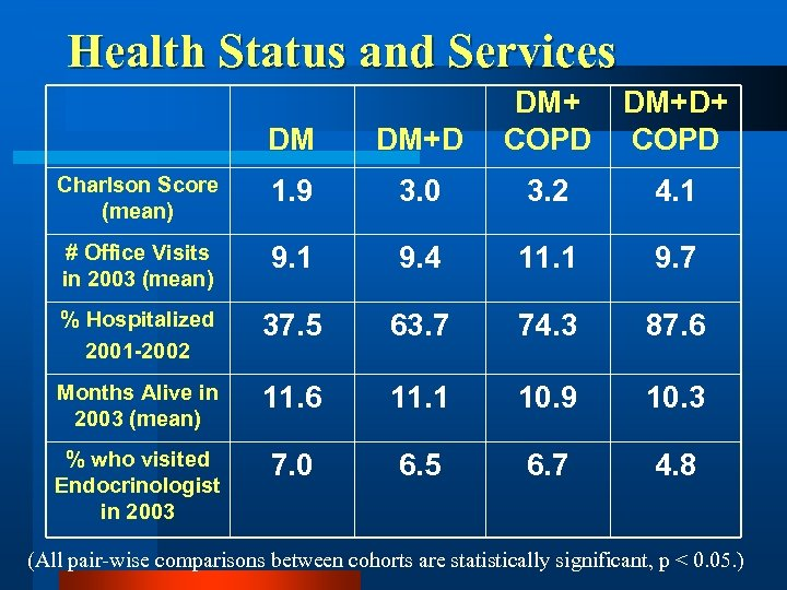 Health Status and Services DM DM+D DM+ COPD DM+D+ COPD Charlson Score (mean) 1.