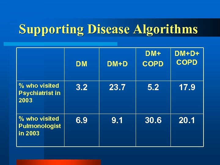 Supporting Disease Algorithms DM DM+D DM+ COPD DM+D+ COPD % who visited Psychiatrist in