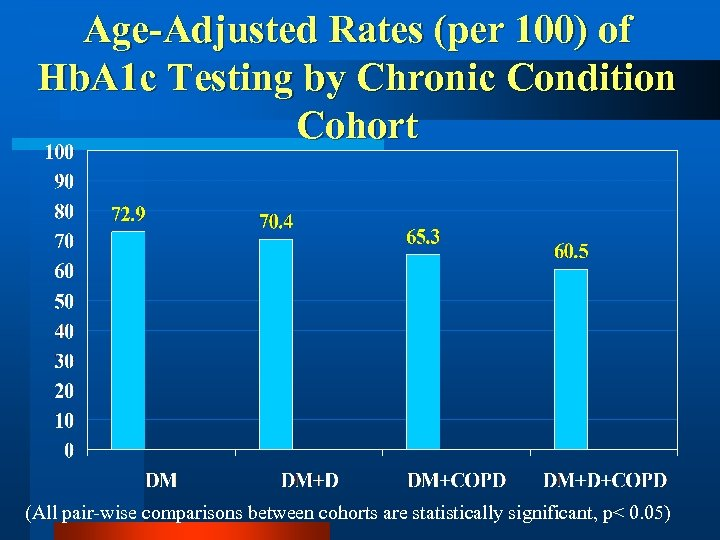 Age-Adjusted Rates (per 100) of Hb. A 1 c Testing by Chronic Condition Cohort