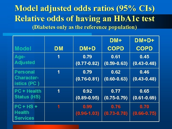 Model adjusted odds ratios (95% CIs) Relative odds of having an Hb. A 1