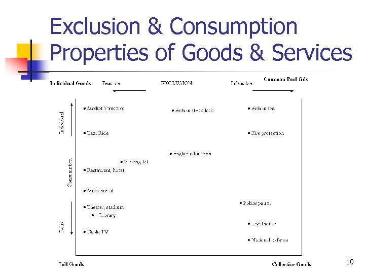 Exclusion & Consumption Properties of Goods & Services 10