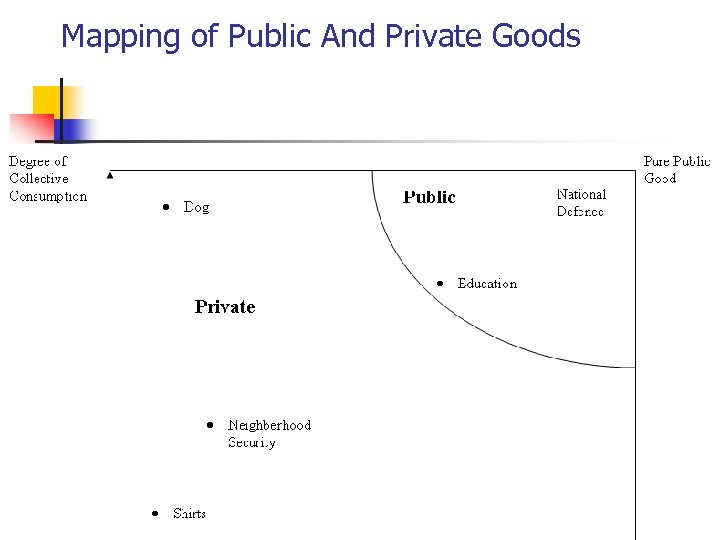 Mapping of Public And Private Goods 8