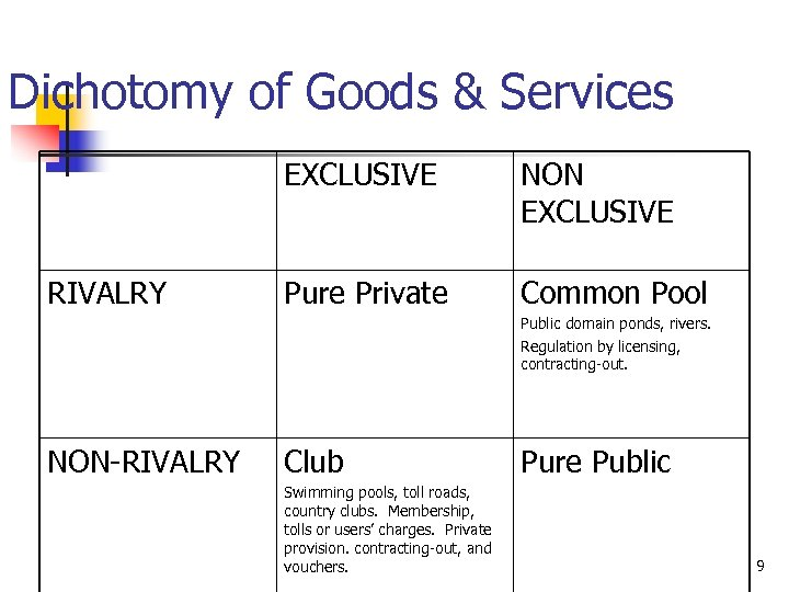 Dichotomy of Goods & Services EXCLUSIVE RIVALRY NON EXCLUSIVE Pure Private Common Pool Public