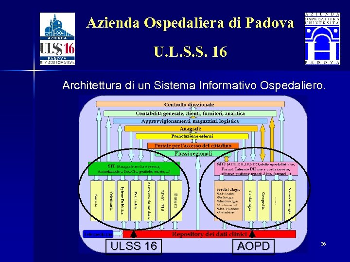 Azienda Ospedaliera di Padova U. L. S. S. 16 Architettura di un Sistema Informativo