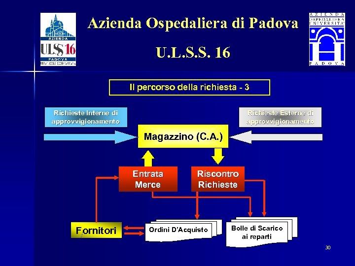 Azienda Ospedaliera di Padova U. L. S. S. 16 Il percorso della richiesta -