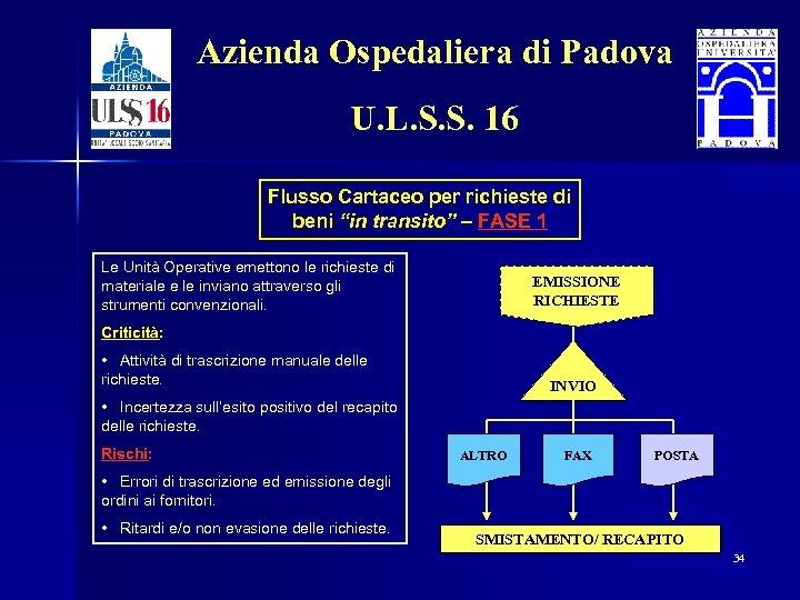 Azienda Ospedaliera di Padova U. L. S. S. 16 Flusso Cartaceo per richieste di