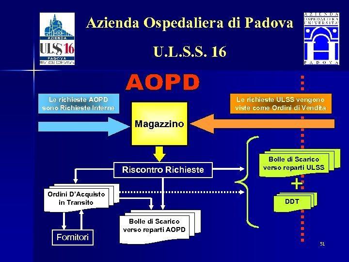 Azienda Ospedaliera di Padova U. L. S. S. 16 Le richieste AOPD sono Richieste