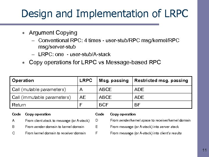 Design and Implementation of LRPC Argument Copying – Conventional RPC: 4 times - user-stub/RPC