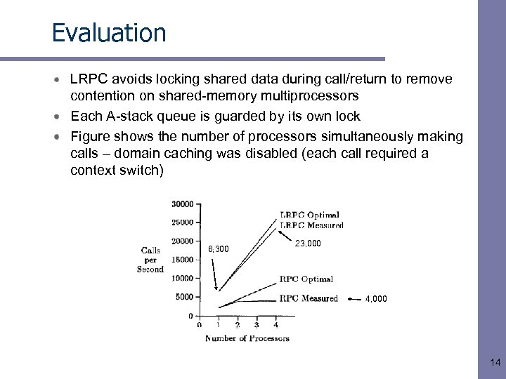 Evaluation LRPC avoids locking shared data during call/return to remove contention on shared-memory multiprocessors