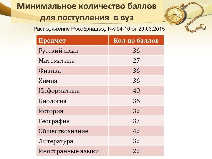 Минимальное количество баллов для поступления в вуз Распоряжение Рособрнадзор № 794 -10 от 23.