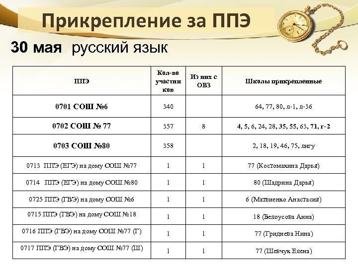 Прикрепление за ППЭ 30 мая русский язык ППЭ Кол-во участни ков 0701 СОШ №