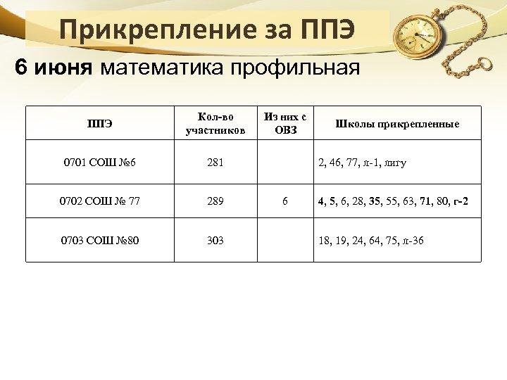 Прикрепление за ППЭ 6 июня математика профильная ППЭ Кол-во участников 0701 СОШ № 6