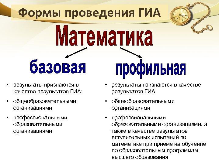Формы проведения ГИА • результаты признаются в качестве результатов ГИА: • результаты признаются в