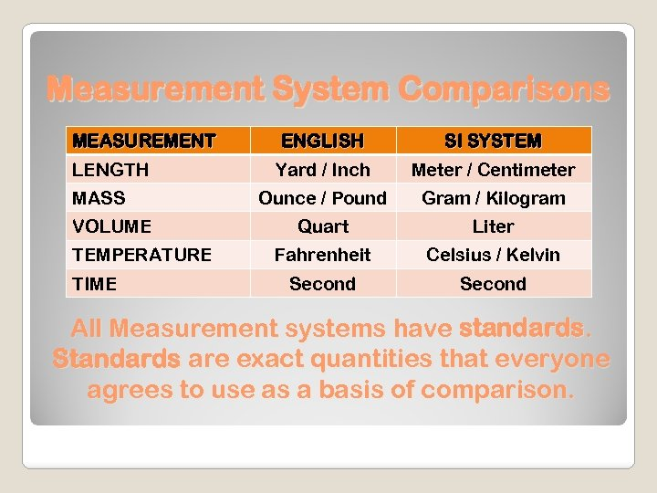 Measurement System Comparisons MEASUREMENT LENGTH MASS VOLUME TEMPERATURE TIME ENGLISH SI SYSTEM Yard /