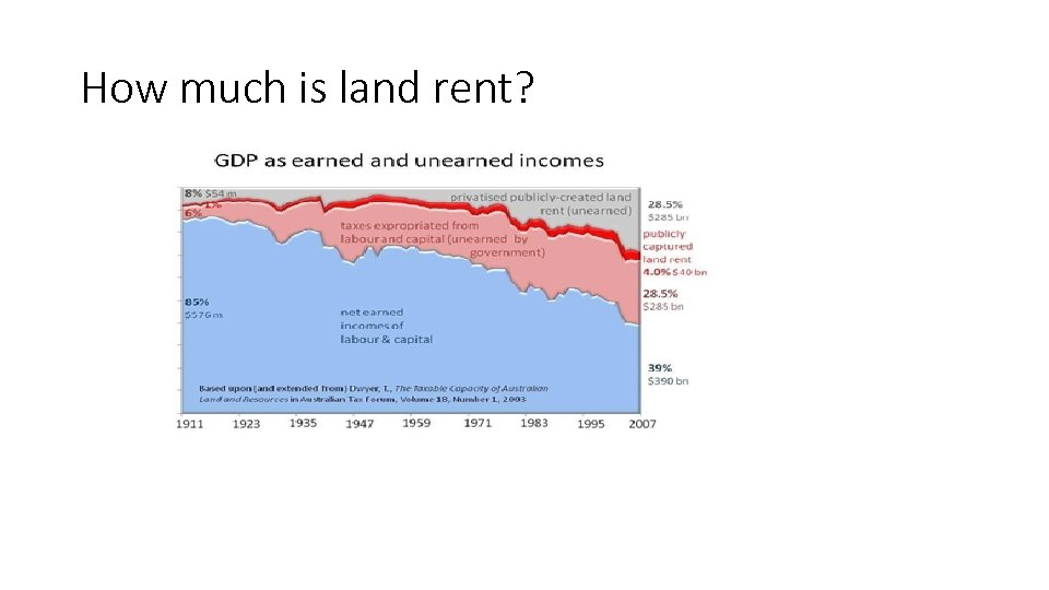 How much is land rent?