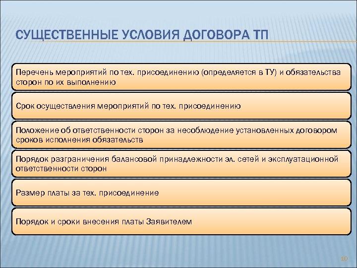 СУЩЕСТВЕННЫЕ УСЛОВИЯ ДОГОВОРА ТП Перечень мероприятий по тех. присоединению (определяется в ТУ) и обязательства