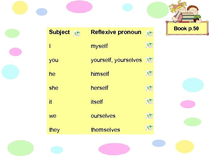 Subject Reflexive pronoun I myself yourself, yourselves he himself she herself it itself we