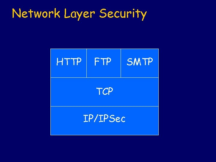 Network Layer Security HTTP FTP TCP IP/IPSec SMTP